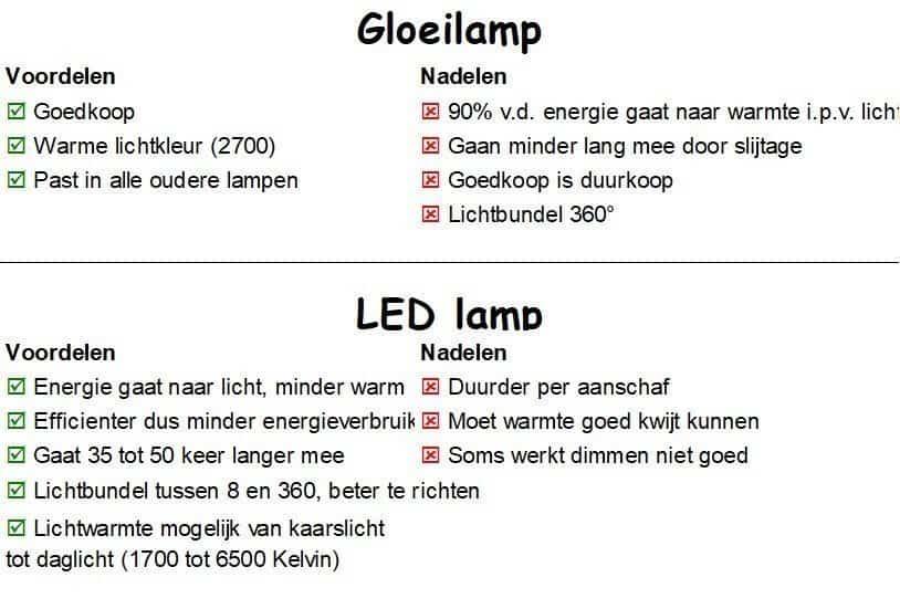 Voor- en nadelen Gloeilamp LEDlamp